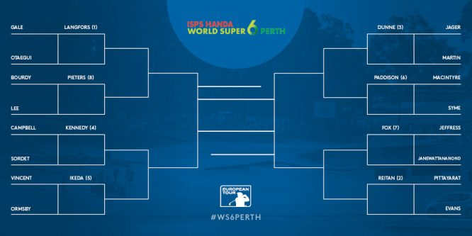 Cuadro match play del World Super 6.