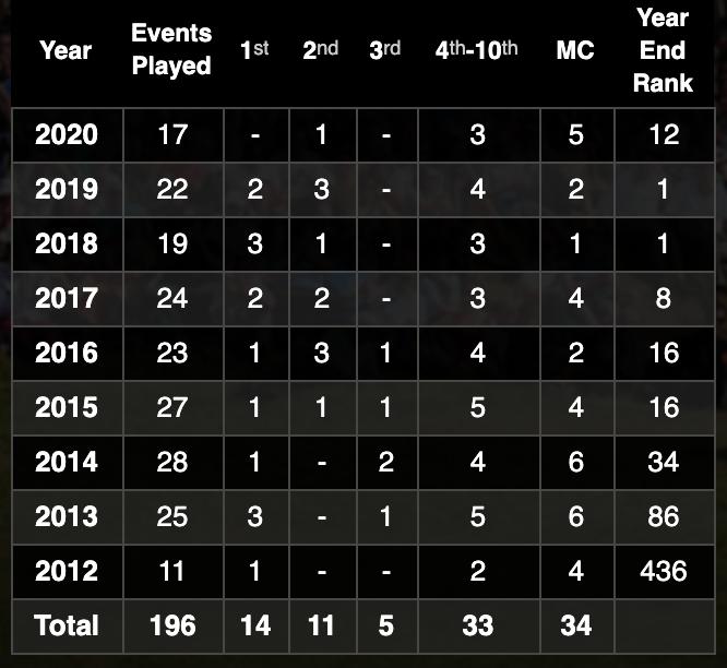 Brooks Koepka en torneos del OWGR